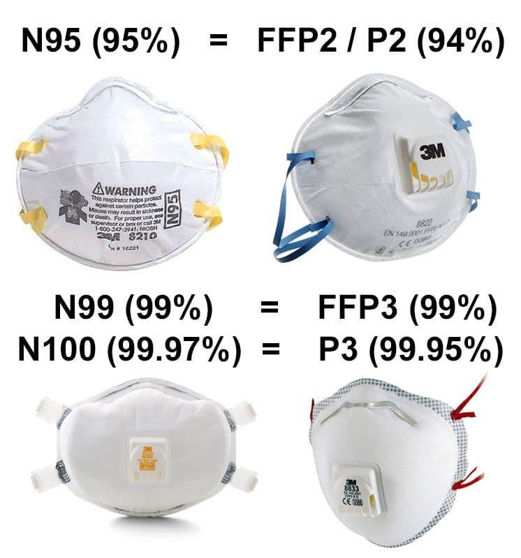 تفاوت ماسک FFP2 و N95 در چیست؟